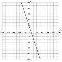 Membuat Persamaan Linear