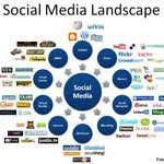 Mengapa Belajar tentang Media Sosial?