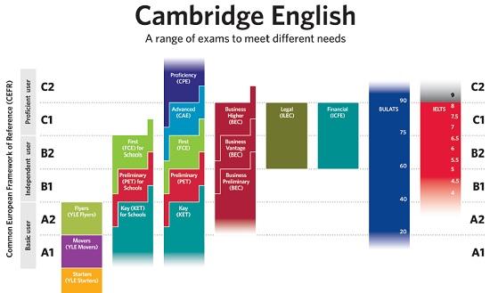 Belajar bahasa Inggris dengan Cambridge YLE