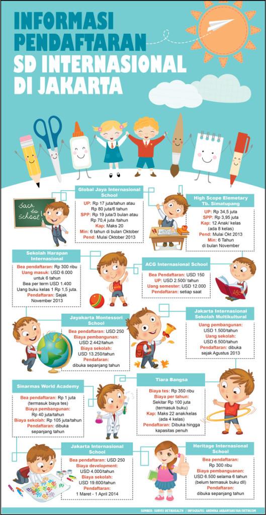 Pendaftaran_SD_Internasional_Infografis_Detiknews-1