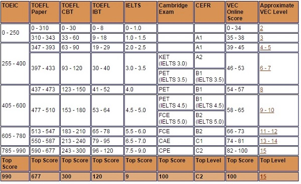 Perbandingan-Cambridge-TOEFL-IELTS